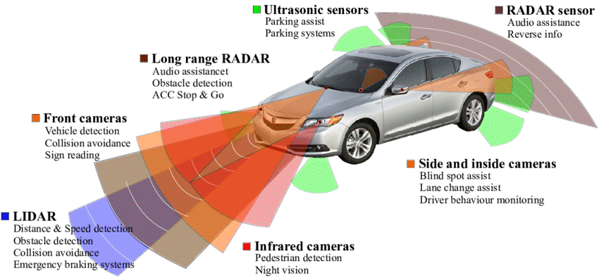 Advanced Driver Assistance Systems (ADAS) Calibration